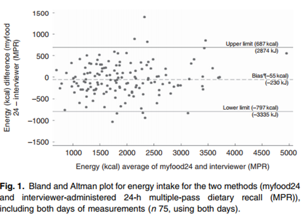 Bland and Altman plot for energy intake for the two methods (myfood24 and interviewer-administered 24-h multiple-pass dietary recall (MPR)), including both days of measurements (n 75, using both days).