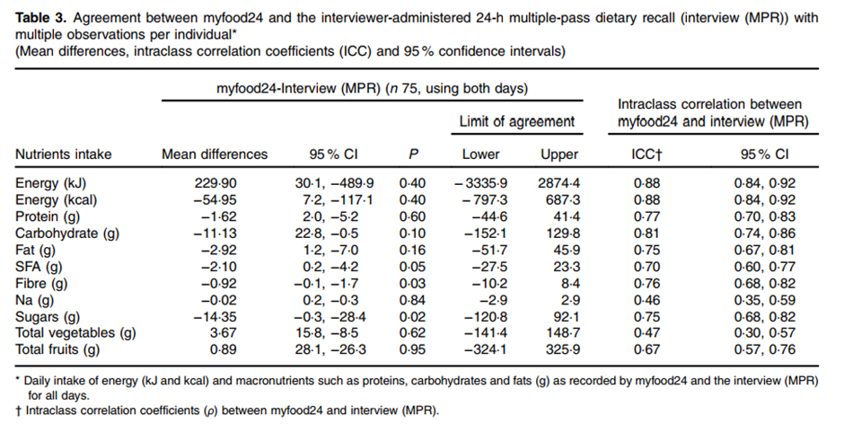 Agreement between myfood24 and the interviewer-administered 24-h multiple-pass dietary recall (interview (MPR)) with multiple observations per individual (Mean differences, intraclass correlation coefficients (ICC) and 95 % confidence intervals)